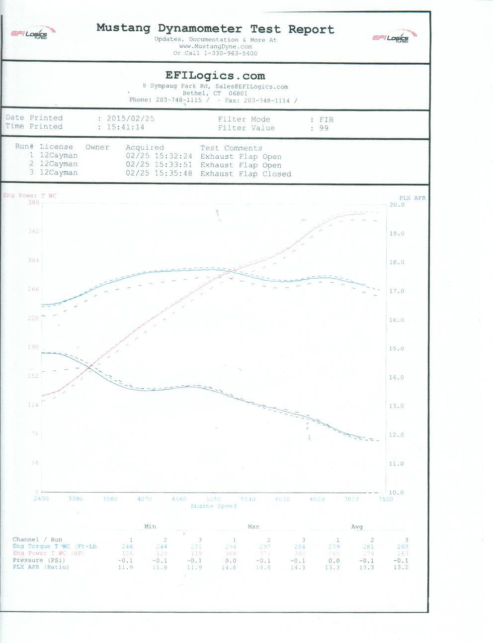 Cayman 3 8L X-51 Dyno Results - Page 2