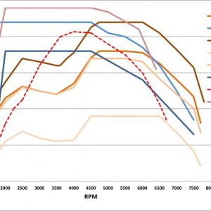 engine torque curves 718 series and 981 series