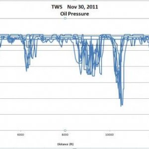 Tws Oil Pres Data