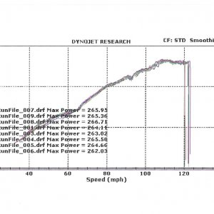 Softronic Srp Before After Dyno