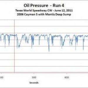 Oil Pressure Reading At Tws 1