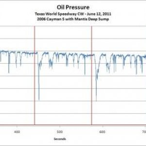 Oil Pressure Reading At Tws 2